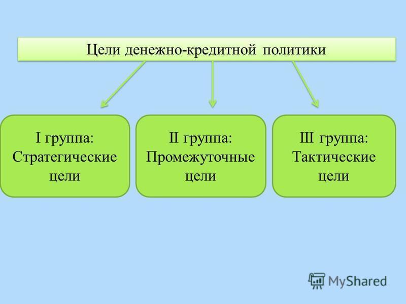 Цели денежно-кредитной политики I группа: Стратегические цели II группа: Промежуточные цели III группа: Тактические цели
