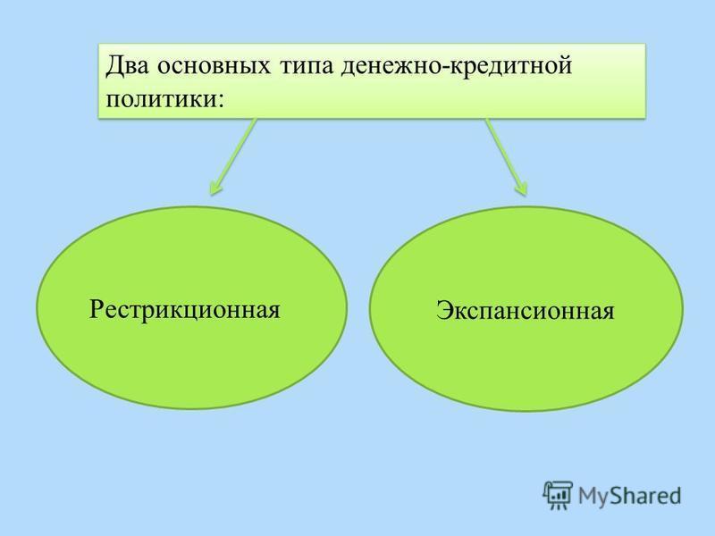 Два основных типа денежно-кредитной политики: Рестрикционная Экспансионная