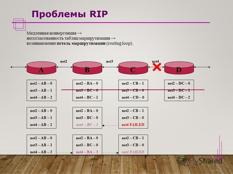 Проблемы RIP Медленная конвергенция несогласованность таблиц маршрутизации возникновение петель маршрутизации (routing loop). net2 – AB – 0 net3 – AB – 1 net4 – AB – 2 net2 – BA – 0 net3 – BC – 0 net4 – BC – 1 ABCD net2net3net4 net2 – CB – 1 net3 – C