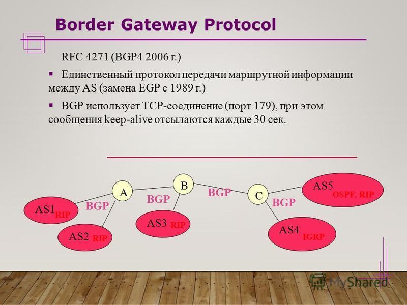 Border Gateway Protocol RFC 4271 (BGP4 2006 г.) Единственный протокол передачи маршрутной информации между AS (замена EGP с 1989 г.) BGP использует TCP-соединение (порт 179), при этом сообщения keep-alive отсылаются каждые 30 сек. A B C AS1 AS2 AS3 A