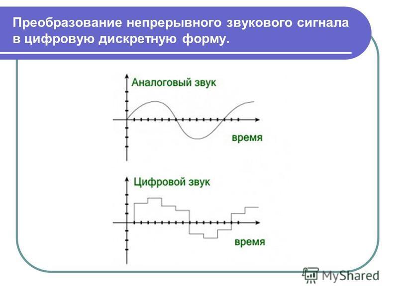 Преобразование непрерывного звукового сигнала в цифровую дискретную форму.