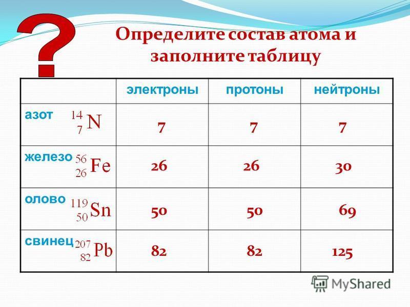 Определите состав атома и заполните таблицу электроны протоны нейтроны азот железо олово свинец 777 26 30 50 69 82 125