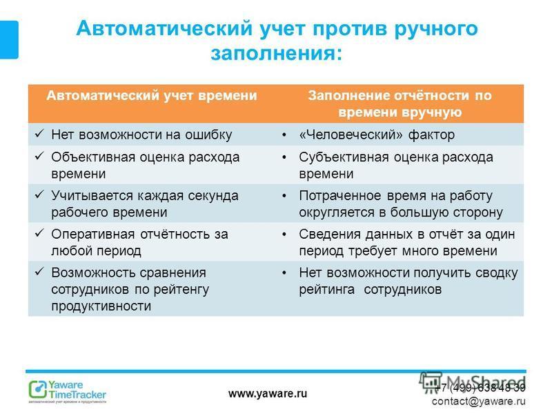 www.yaware.ru +7 (499) 638 48 39 contact@yaware.ru Автоматический учет против ручного заполнения: Автоматический учет времени Заполнение отчётности по времени вручную Нет возможности на ошибку«Человеческий» фактор Объективная оценка расхода времени С