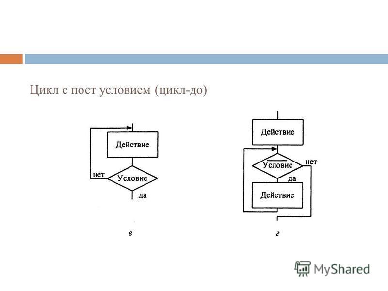 Цикл с пост условием (цикл-до)
