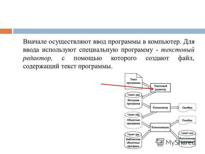 Вначале осуществляют ввод программы в компьютер. Для ввода используют специальную программу - текстовый редактор, с помощью которого создают файл, содержащий текст программы.