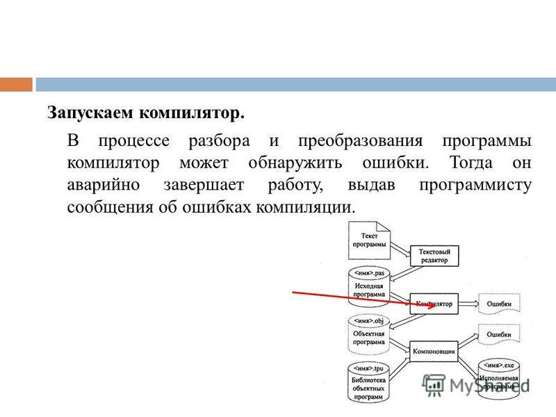 Запускаем компилятор. В процессе разбора и преобразования программы компилятор может обнаружить ошибки. Тогда он аварийно завершает работу, выдав программисту сообщения об ошибках компиляции.