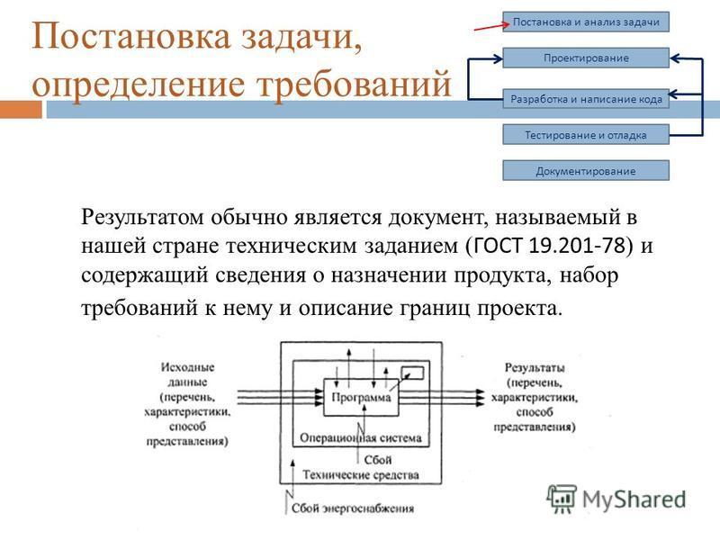 Постановка задачи, определение требований Результатом обычно является документ, называемый в нашей стране техническим заданием ( ГОСТ 19.201-78 ) и содержащий сведения о назначении продукта, набор требований к нему и описание границ проекта. Постанов
