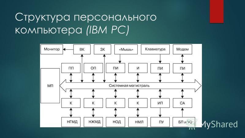 Структура персонального компьютера (IBM PC)