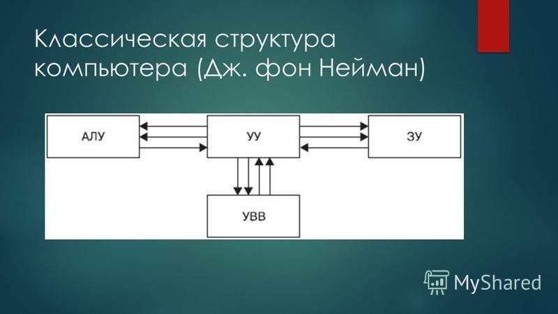 Классическая структура компьютера (Дж. фон Нейман)