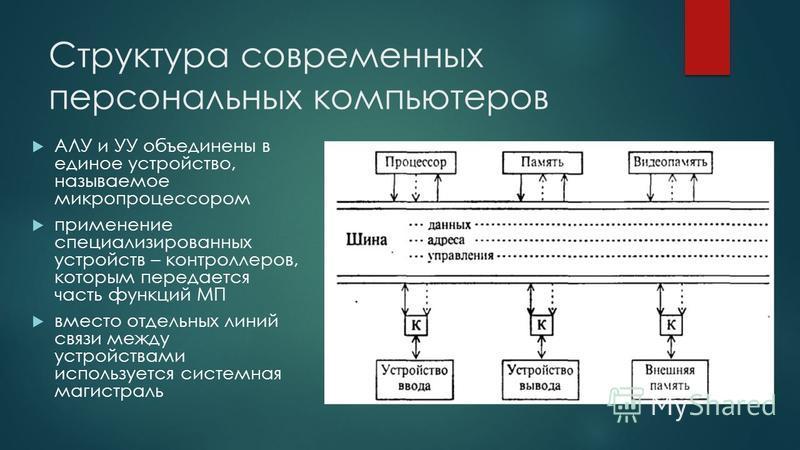 Структура современных персональных компьютеров АЛУ и УУ объединены в единое устройство, называемое микропроцессором применение специализированных устройств – контроллеров, которым передается часть функций МП вместо отдельных линий связи между устройс