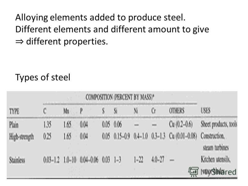 Alloying elements added to produce steel. Different elements and different amount to give different properties. Types of steel