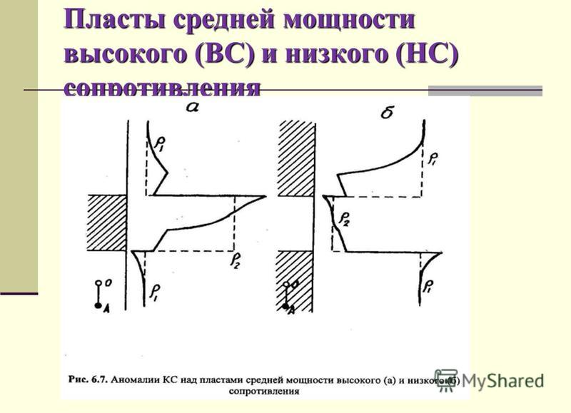 Пласты средней мощности высокого (ВС) и низкого (НС) сопротивления