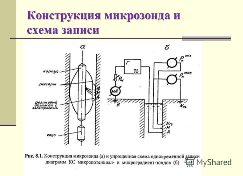 Конструкция микрозонда и схема записи