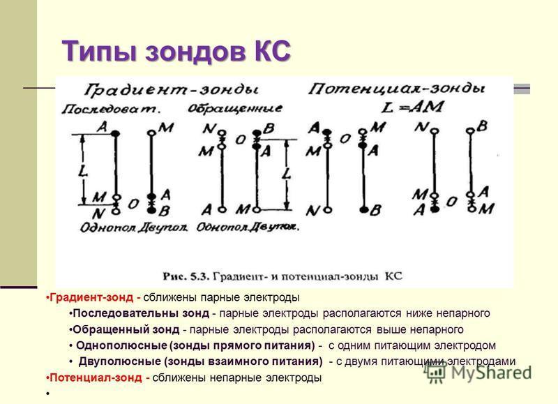 Типы зондов КС Градиент-зонд - сближены парные электроды Последовательны зонд - парные электроды располагаются ниже непарного Обращенный зонд - парные электроды располагаются выше непарного Однополюсные (зонды прямого питания) - с одним питающим элек