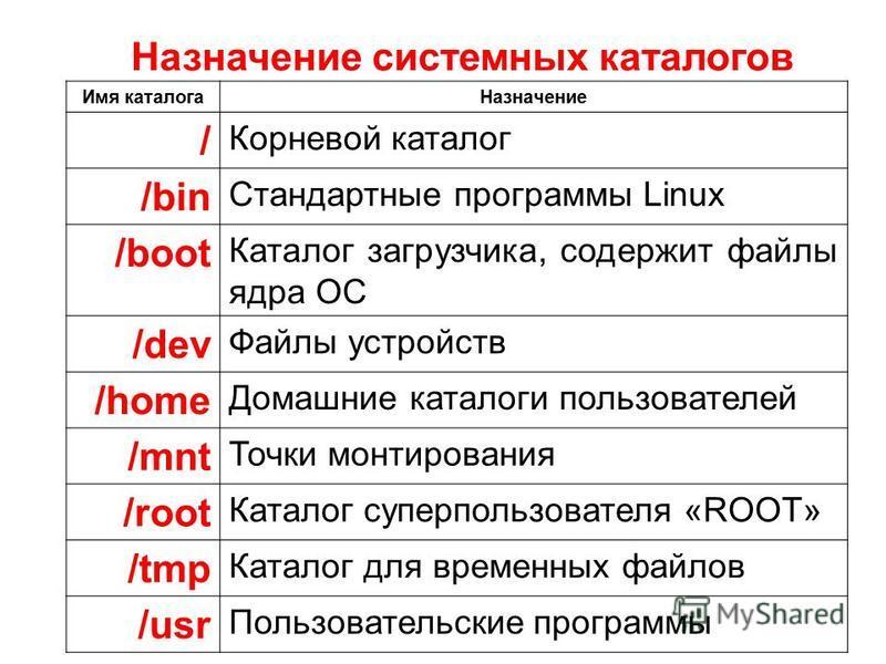 Имя каталога Назначение / Корневой каталог /bin Стандартные программы Linux /boot Каталог загрузчика, содержит файлы ядра ОС /dev Файлы устройств /home Домашние каталоги пользователей /mnt Точки монтирования /root Каталог суперпользователя «ROOT» /tm