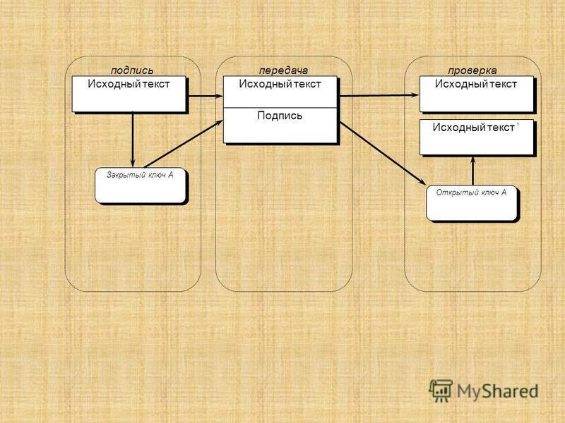 передача подпись проверка Исходный текст Подпись Исходный текст Открытый ключ А Закрытый ключ А