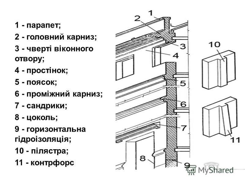 1 - парапет; 2 - головний карниз; 3 - чверті віконного отвору; 4 - простінок; 5 - поясок; 6 - проміжний карниз; 7 - сандрики; 8 - цоколь; 9 - горизонтальна гідроізоляція; 10 - пілястра; 11 - контрфорс