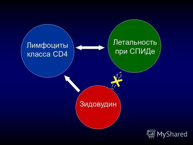 Лимфоциты класса CD4 Летальность при СПИДе Зидовудин