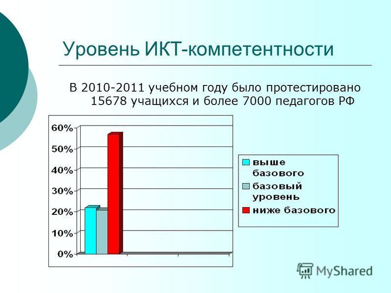 Уровень ИКТ-компетентности В 2010-2011 учебном году было протестировано 15678 учащихся и более 7000 педагогов РФ