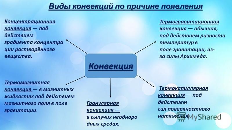 Виды конвекций по причине появления Конвекция Термогравитационная конвекция обычная, под действием разности температур в поле гравитации, из- за силы Архимеда. Концентрационная конвекция под действием градиента концентрации растворённого вещества. Те