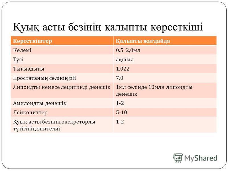 Қуық асты безінің қалыпты көрсеткіші КөрсеткіштерҚалыпты жағдайда Көлемі 0.5 2,0 мл Түсіақшыл Тығыздығы 1.022 Простатаның сөлінің рН 7,0 Липоидты немсе лецитинді денешік 1 мл сөлінде 10 млн липоидты денешік Амилоидты денешік 1-2 Лейкоциттер 5-10 Қуық