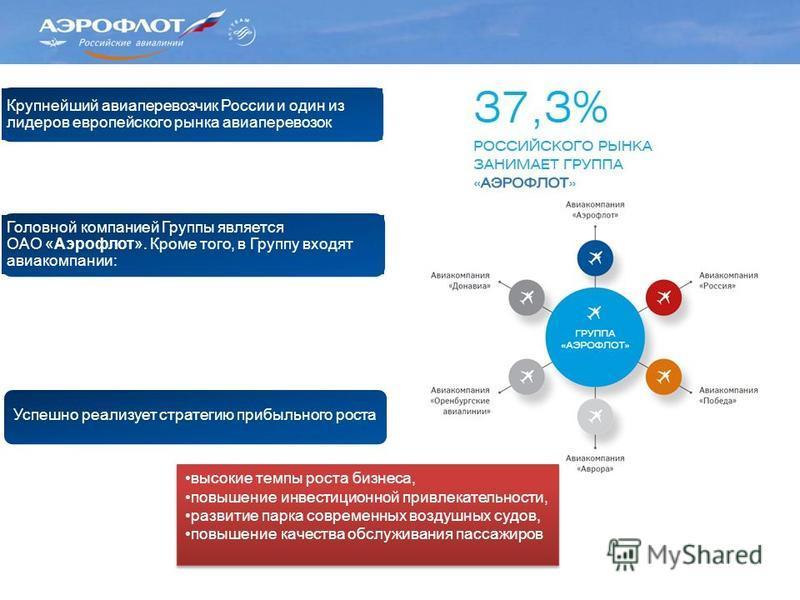 Крупнейший авиаперевозчик России и один из лидеров европейского рынка авиаперевозок Головной компанией Группы является ОАО «Аэрофлот». Кроме того, в Группу входят авиакомпании: Успешно реализует стратегию прибыльного роста высокие темпы роста бизнеса