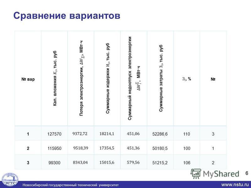 Новосибирский государственный технический университет www.nstu.ru Сравнение вариантов 6 вар 112757052286,61103 211595050180,51001 39930051215,21062