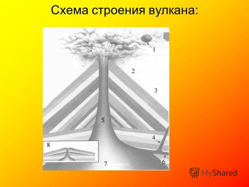 Схема строения вулкана: