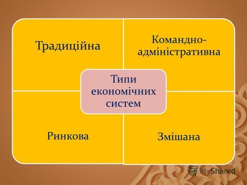 Традиційна Командно- адміністративна РинковаЗмішана Типи економічних систем