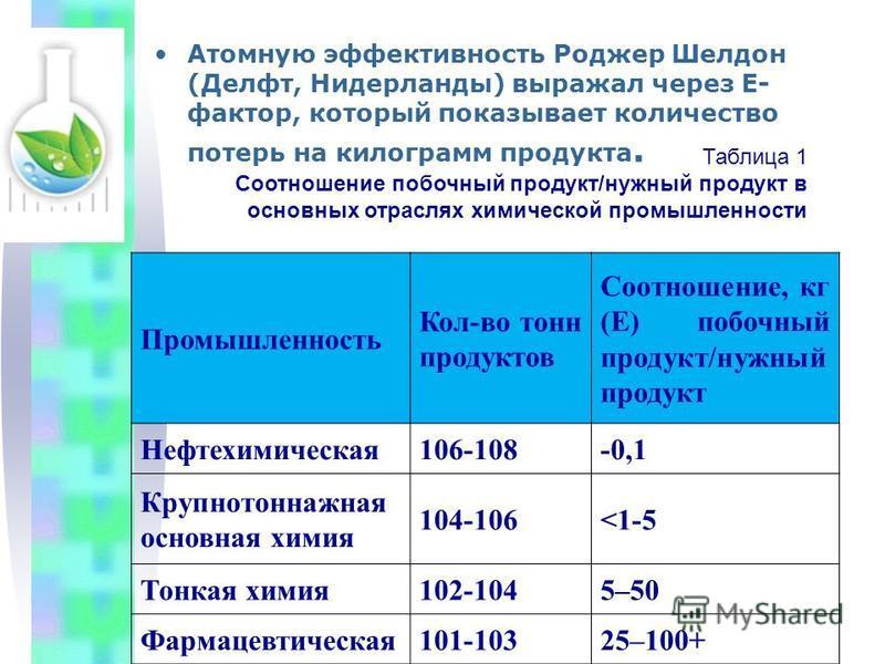 Атомную эффективность Роджер Шелдон (Делфт, Нидерланды) выражал через Е- фактор, который показывает количество потерь на килограмм продукта. Таблица 1 Соотношение побочный продукт/нужный продукт в основных отраслях химической промышленности Промышлен