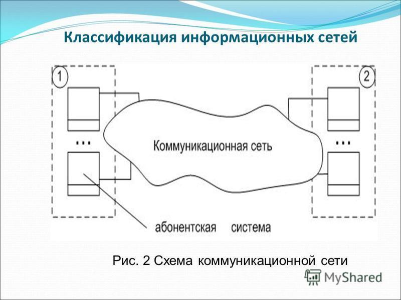 Классификация информационных сетей Рис. 2 Схема коммуникационной сети