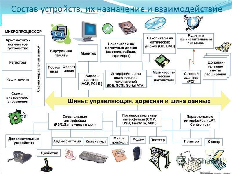 Состав устройств, их назначение и взаимодействие