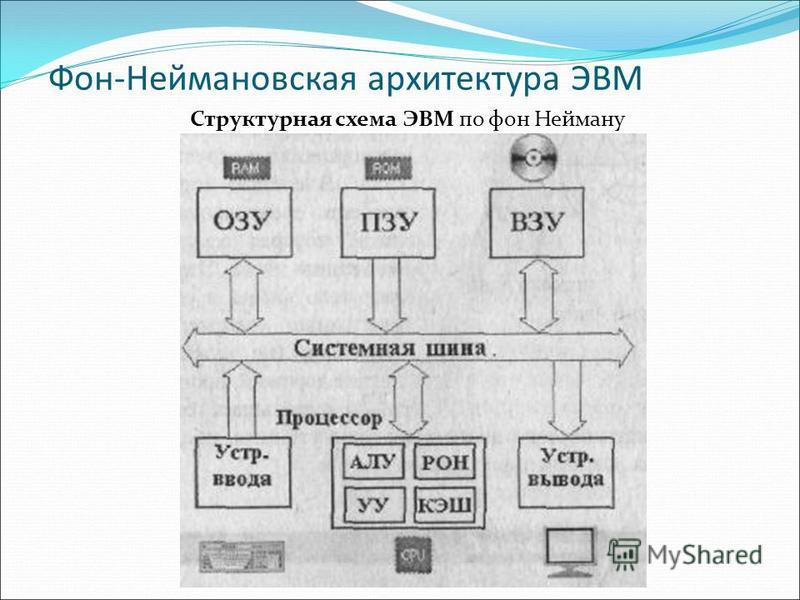 Фон-Неймановская архитектура ЭВМ Структурная схема ЭВМ по фон Нейману
