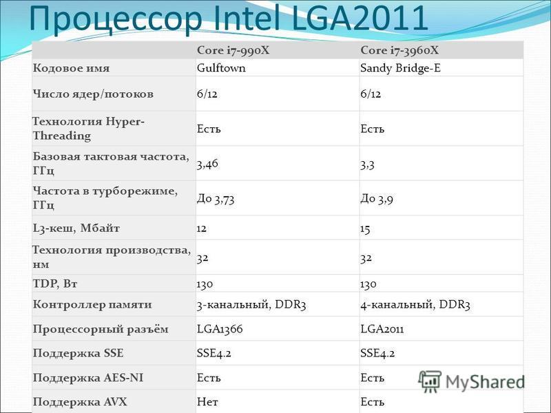 Core i7-990XCore i7-3960X Кодовое имяGulftownSandy Bridge-E Число ядер/потоков 6/12 Технология Hyper- Threading Есть Базовая тактовая частота, ГГц 3,463,3 Частота в турборежиме, ГГц До 3,73До 3,9 L3-кеш, Мбайт 1215 Технология производства, нм 32 TDP,