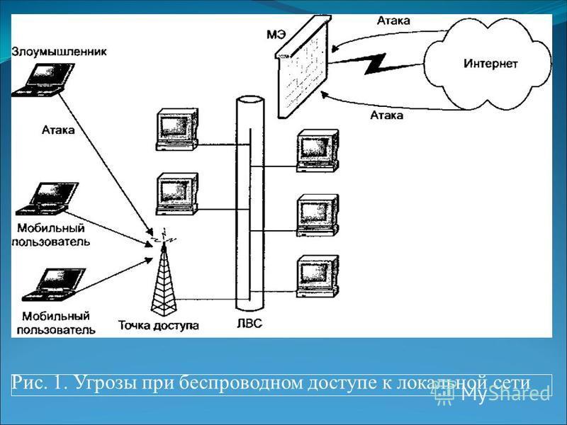 Рис. 1. Угрозы при беспроводном доступе к локальной сети