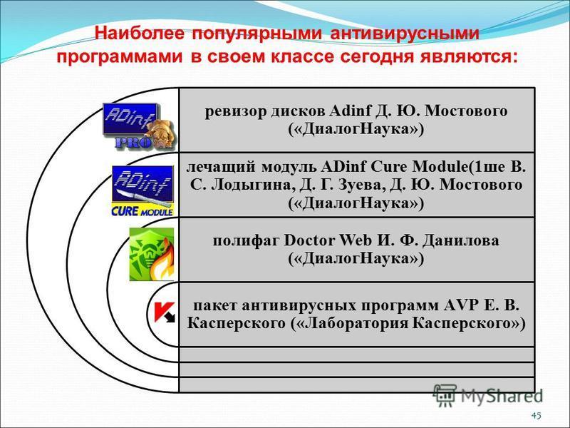 45 Наиболее популярными антивирусными программами в своем классе сегодня являются: ревизор дисков Adinf Д. Ю. Мостового («Диалог Наука») лечащий модуль ADinf Cure Module(1 ше В. С. Лодыгина, Д. Г. Зуева, Д. Ю. Мостового («Диалог Наука») полифаг Docto