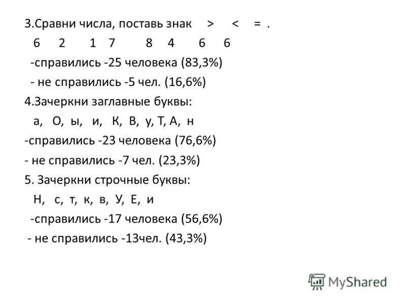 3. Сравни числа, поставь знак > < =. 6 2 1 7 8 4 6 6 -справились -25 человека (83,3%) - не справились -5 чел. (16,6%) 4. Зачеркни заглавные буквы: а, О, ы, и, К, В, у, Т, А, н -справились -23 человека (76,6%) - не справились -7 чел. (23,3%) 5. Зачерк