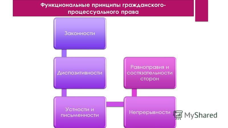 Законности Диспозитивности Устности и письменности Непрерывности Равноправия и состязательности сторон Функциональные принципы гражданского- процессуального права