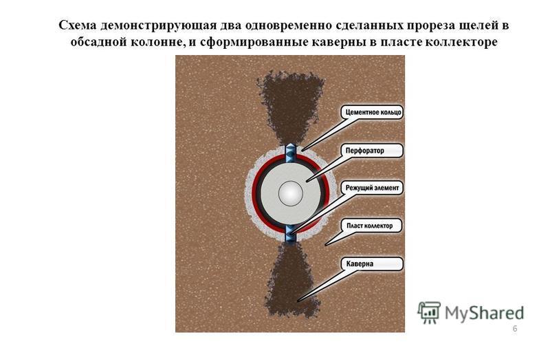 Схема демонстрирующая два одновременно сделанных прореза щелей в обсадной колонне, и сформированные каверны в пласте коллекторе 6