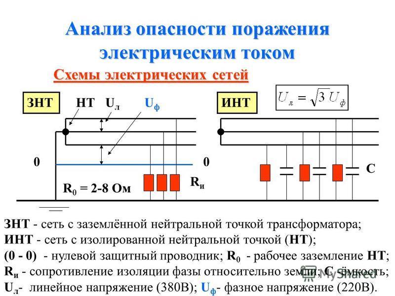 Пороговые значения силы тока. Предельный ток Для переменного тока частотой 50 Гц установлены пороги: Ощутимый ток (1 - 3 мА) Неотпускающий ток (10 - 15 мА). Ток, вызывающий паралич дыхательных мышц (60 - 80 мА). Фибрилляционный (смертельный) ток (100