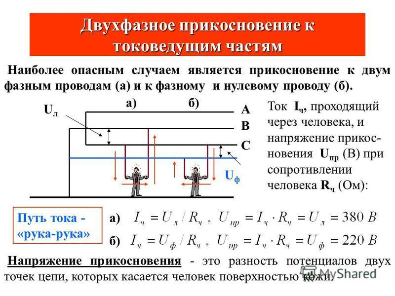 Анализ опасности поражения электрическим током Схемы электрических сетей ЗНТИНТ С RиRи R 0 = 2-8 Ом 00 НТUлUл UфUф ЗНТ - сеть с заземлённой нейтральной точкой трансформатора; ИНТ - сеть с изолированной нейтральной точкой (НТ); (0 - 0) - нулевой защит