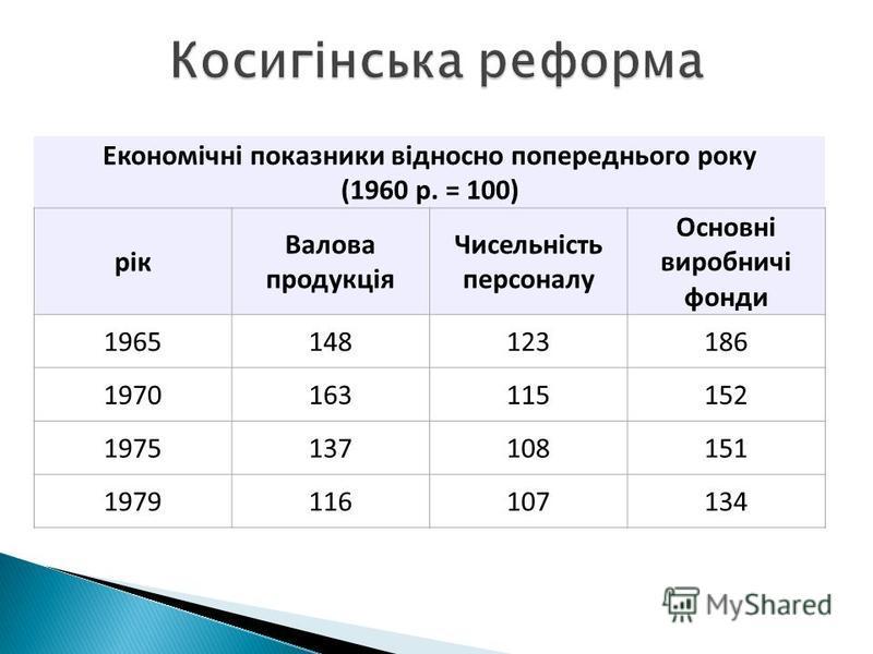 Економічні показники відносно попереднього року (1960 р. = 100) рік Валова продукція Чисельність персоналу Основні виробничі фонди 1965148123186 1970163115152 1975137108151 1979116107134