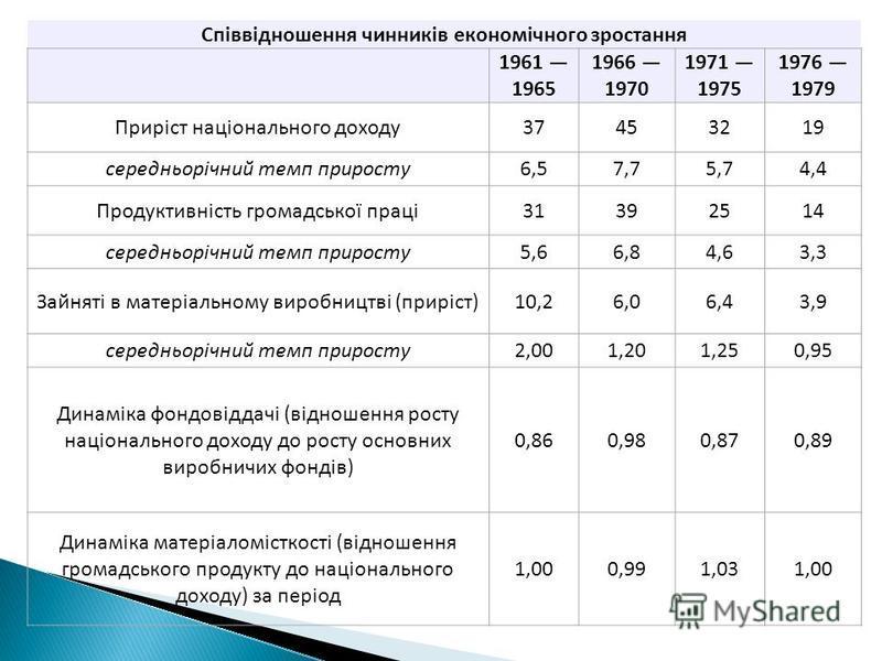Співвідношення чинників економічного зростання 1961 1965 1966 1970 1971 1975 1976 1979 Приріст національного доходу37453219 середньорічний темп приросту6,57,75,74,4 Продуктивність громадської праці31392514 середньорічний темп приросту5,66,84,63,3 Зай