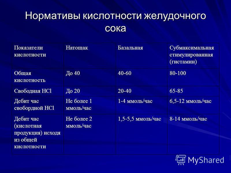 Нормативы кислотности желудочного сока Показатели кислотности Натощак БазальнаяСубмаксимальная стимулированная (гистамин) Общая кислотность До 4040-6080-100 Свободная HCl До 2020-4065-85 Дебит час свобордной HCl Не более 1 ммоль/час 1-4 ммоль/час 6,5