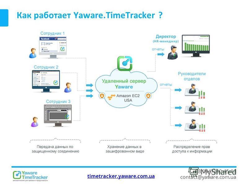timetracker.yaware.com.ua +38(044) 360-45-13 contact@yaware.com.ua Как работает Yaware.TimeTracker ?