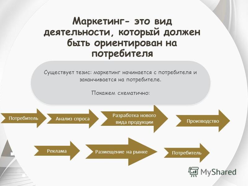 Разработка нового вида продукции Маркетинг- это вид деятельности, который должен быть ориентирован на потребителя Существует тезис: маркетинг начинается с потребителя и заканчивается на потребителе. Покажем схематично: Существует тезис: маркетинг нач