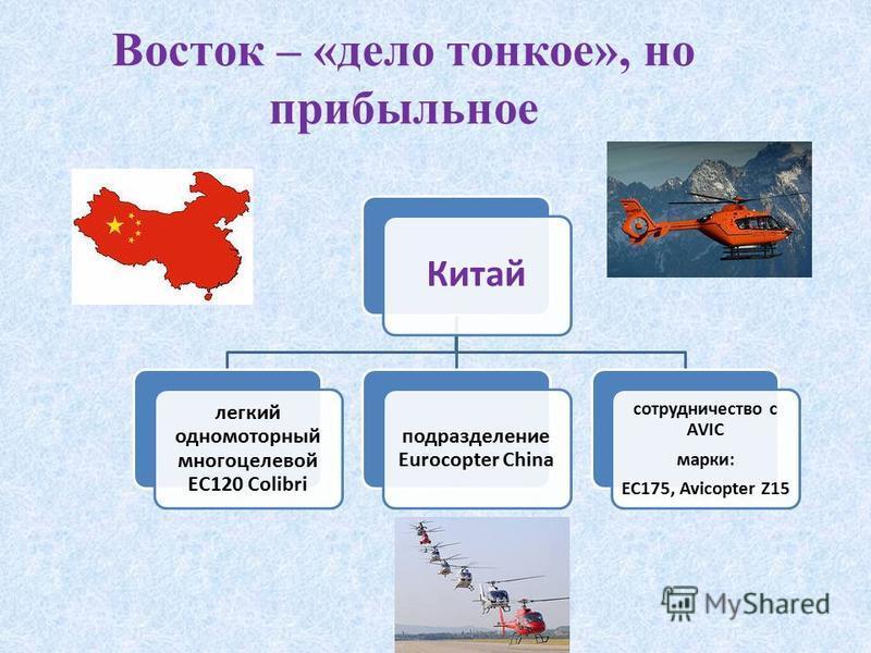 Восток – «дело тонкое», но прибыльное Китай легкий одномоторный многоцелевой EC120 Colibri подразделение Eurocopter China сотрудничество с AVIC марки: EC175, Avicopter Z15