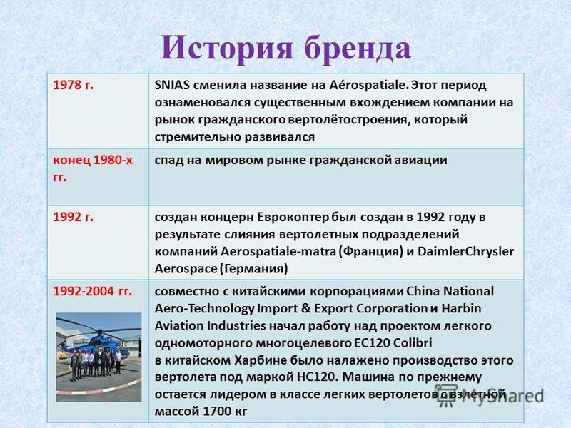 История бренда 1978 г.SNIAS сменила название на Aérospatiale. Этот период ознаменовался существенным вхождением компании на рынок гражданского вертолётостроения, который стремительно развивался конец 1980-х гг. спад на мировом рынке гражданской авиац