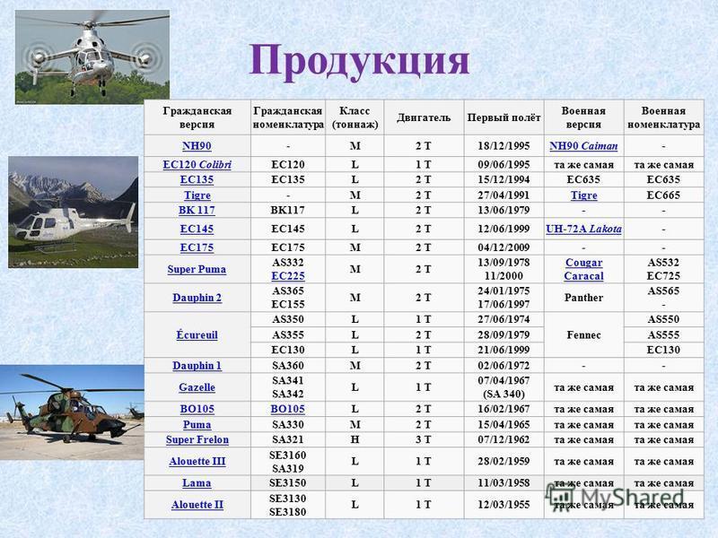 Продукция Гражданская версия Гражданская номенклатура Класс (тоннаж) Двигатель Первый полёт Военная версия Военная номенклатура NH90-M2 T18/12/1995NH90 Caiman- EC120 ColibriEC120L1 T09/06/1995 та же самая EC135 L2 T15/12/1994EC635 Tigre-M2 T27/04/199