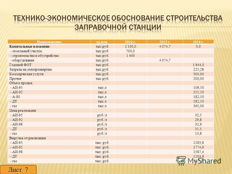 Наименованиеед.изм.2014 г.2015 г.2016 г. Капитальные вложения:тыс.руб.2 100,04 074,70,0 - земельный участоктыс.руб.700,0 - строительство и обустройствотыс.руб.1 400 - оборудование тыс.руб. 4 074,7 Годовой ФОТтыс.руб. 1 644,0 Затраты на электроэнергию